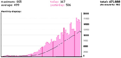 SIBIL-Stats-at-31-07-2014-4